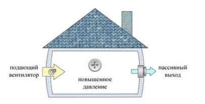принцип действия искусственной приточной вентиляционной системы