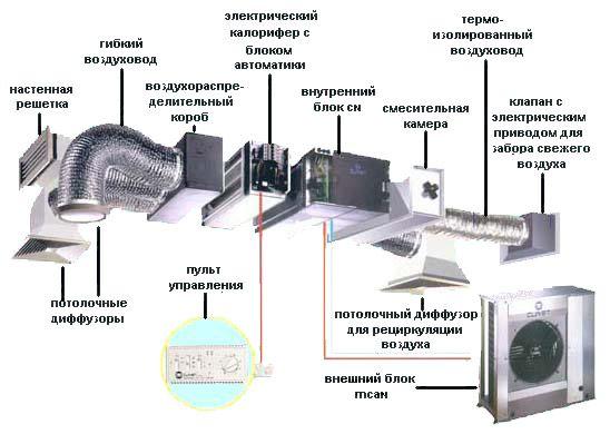 схема канальной приточной системы вентиляции